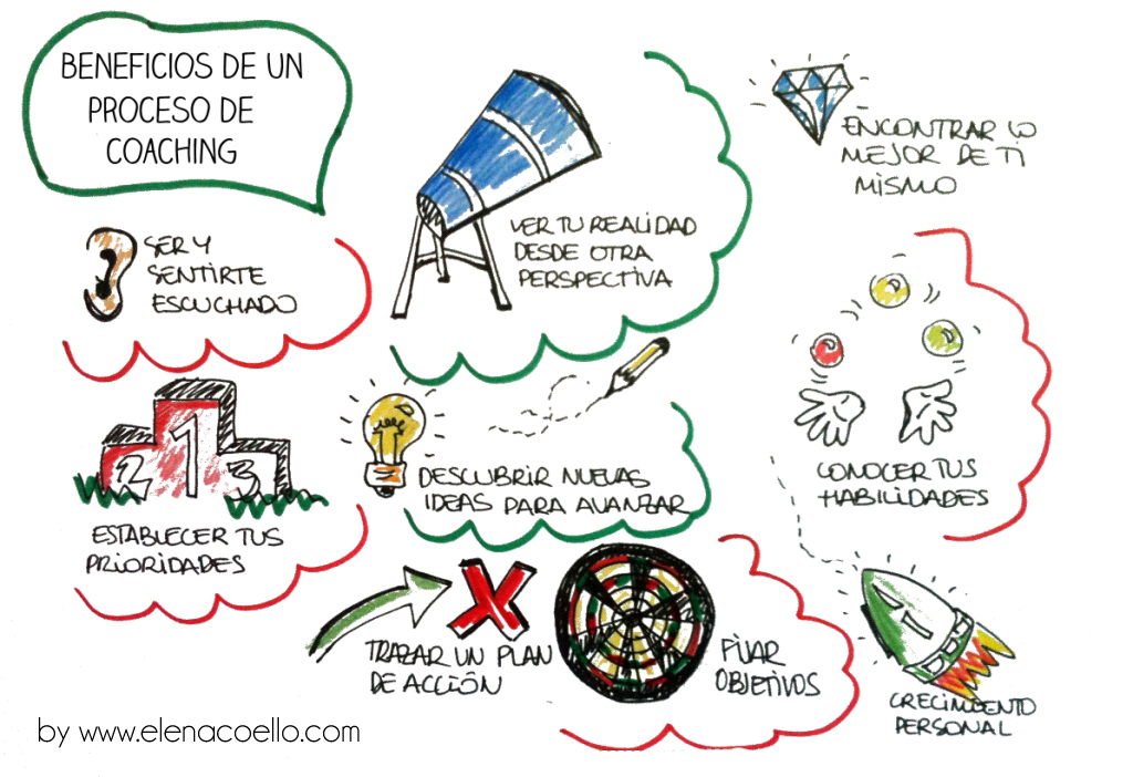 http://www.elenacoello.com/wp-content/uploads/2013/05/BENEFICIOS-DE-UN-PROCESO-DE-COACHING_p.jpg